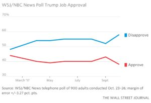 President Trump's approval rating subject to downward trend